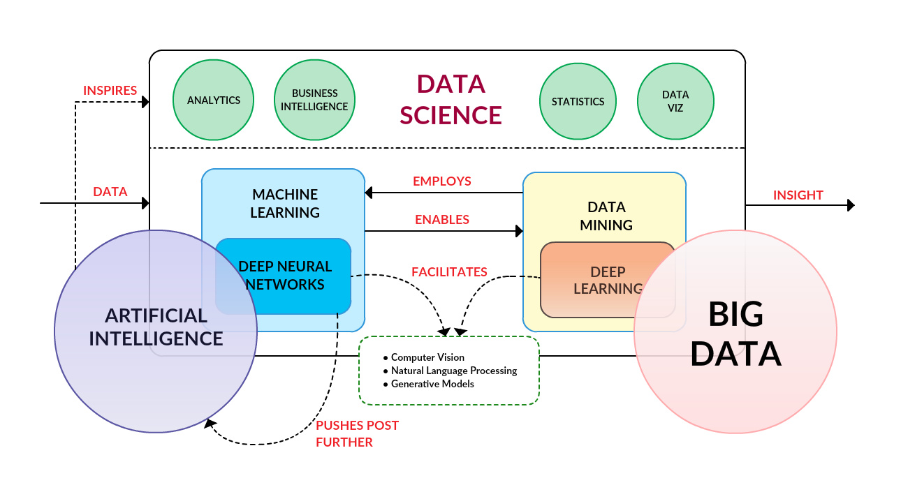 Difference Between Data Science and Big Data