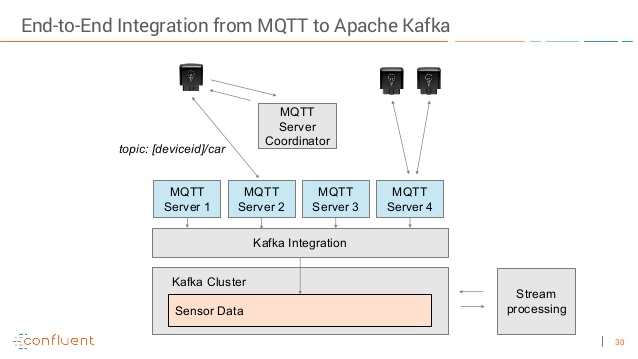 How to Connect Apache Kafka With MQTT