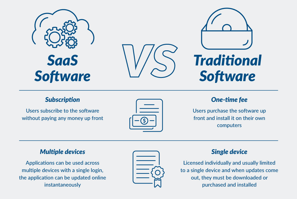What is the Difference Between a Web Application and a SaaS Application