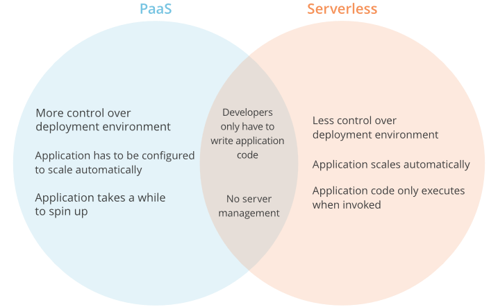 How Are Serverless Computing Platforms Different From PaaS