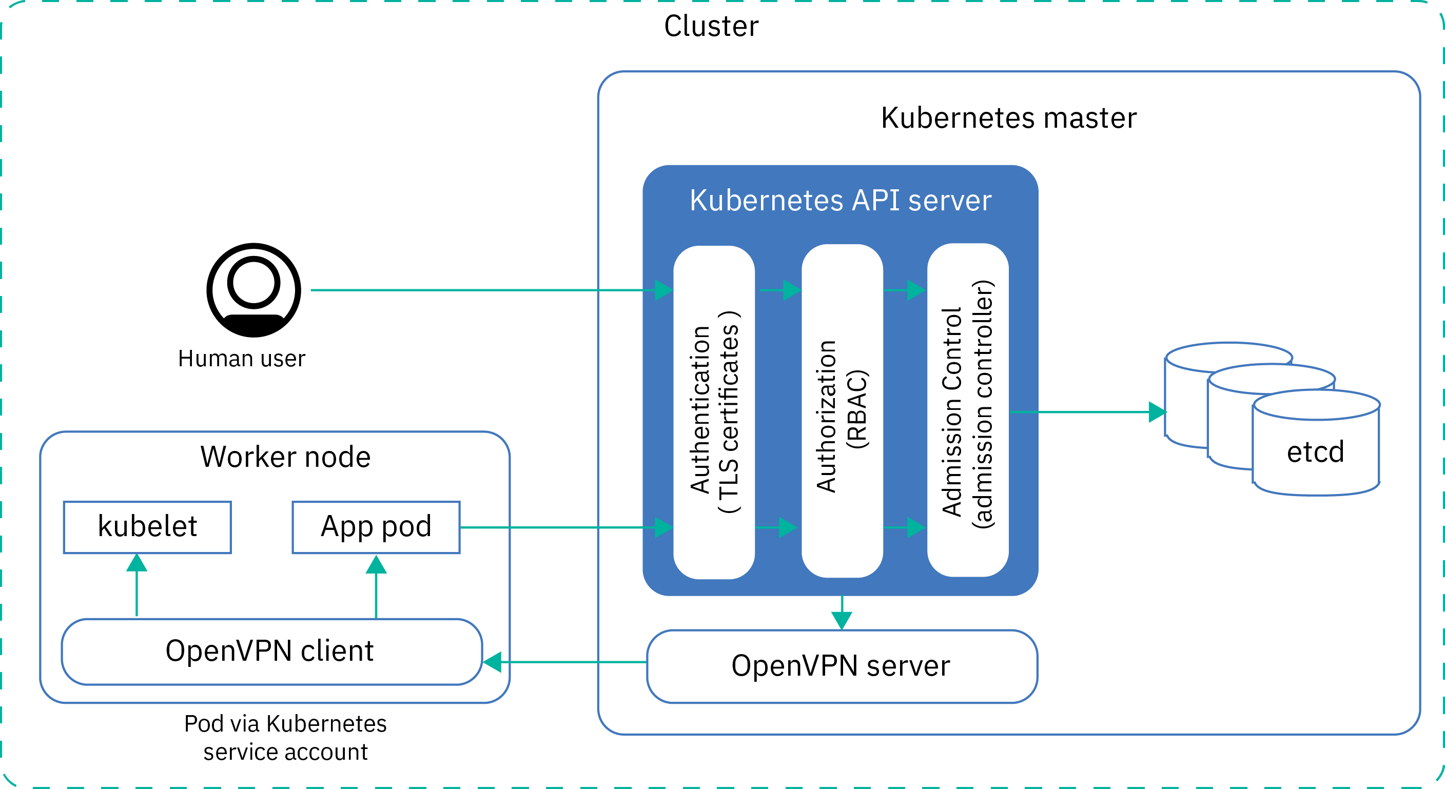 What Are the Drawbacks of Kubernetes