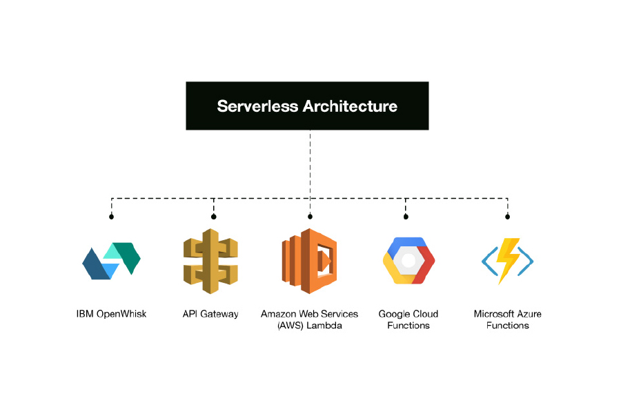 Serverless Computing What Problems Does it Solve