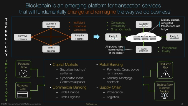 What Are the Applications of Blockchain Technology
