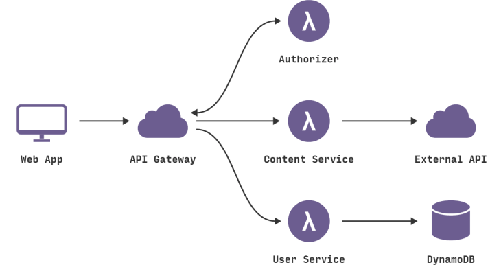 What Is a Serverless Microservice