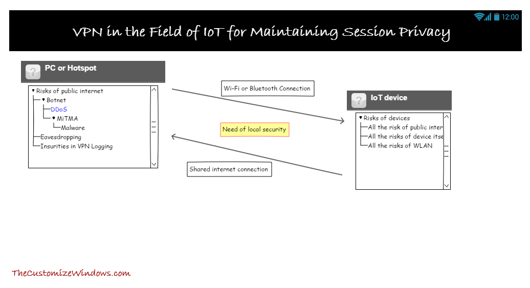 Basics on Role of VPN in the Field of IoT for Maintaining Session Privacy