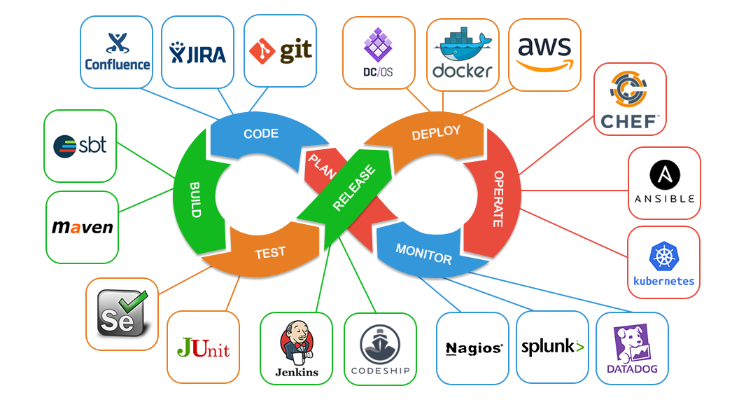 DevOps and Containerization Tools