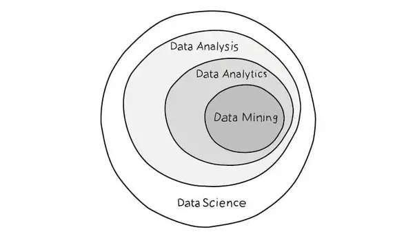 Difference Between Data Mining and Big Data Analytics