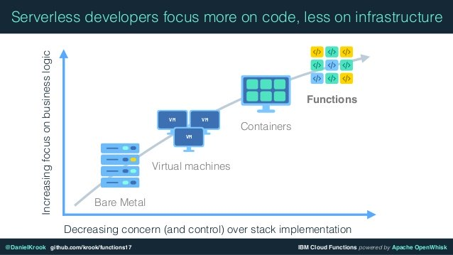 What is the Relationship Between Serverless Computing and Microservices