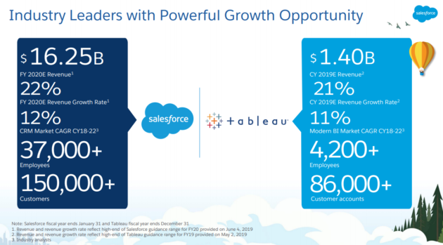 Salesforce Acquires Tableau For 15-3 Billion