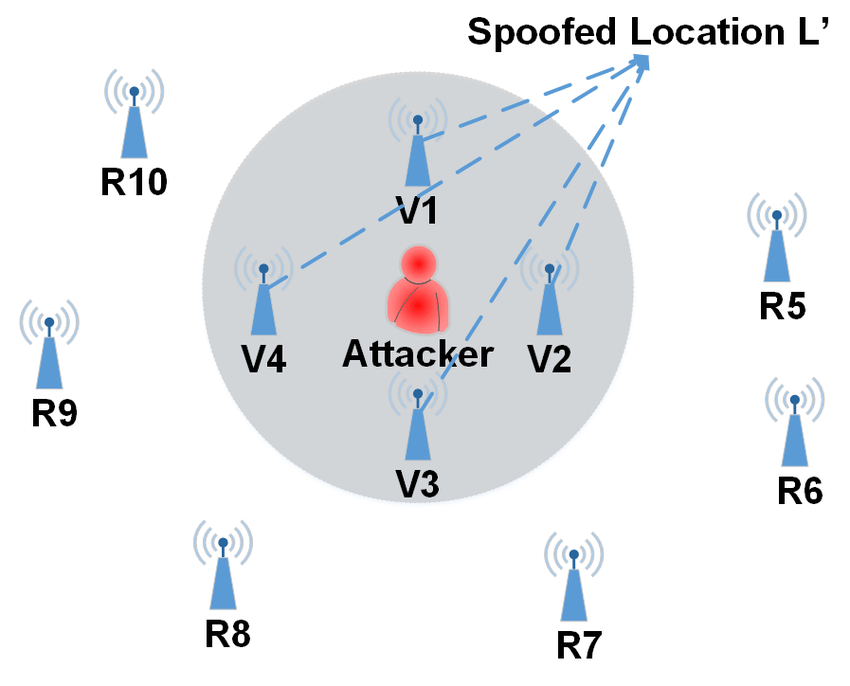 GPS Spoofing Risks From Hacked GPS Systems