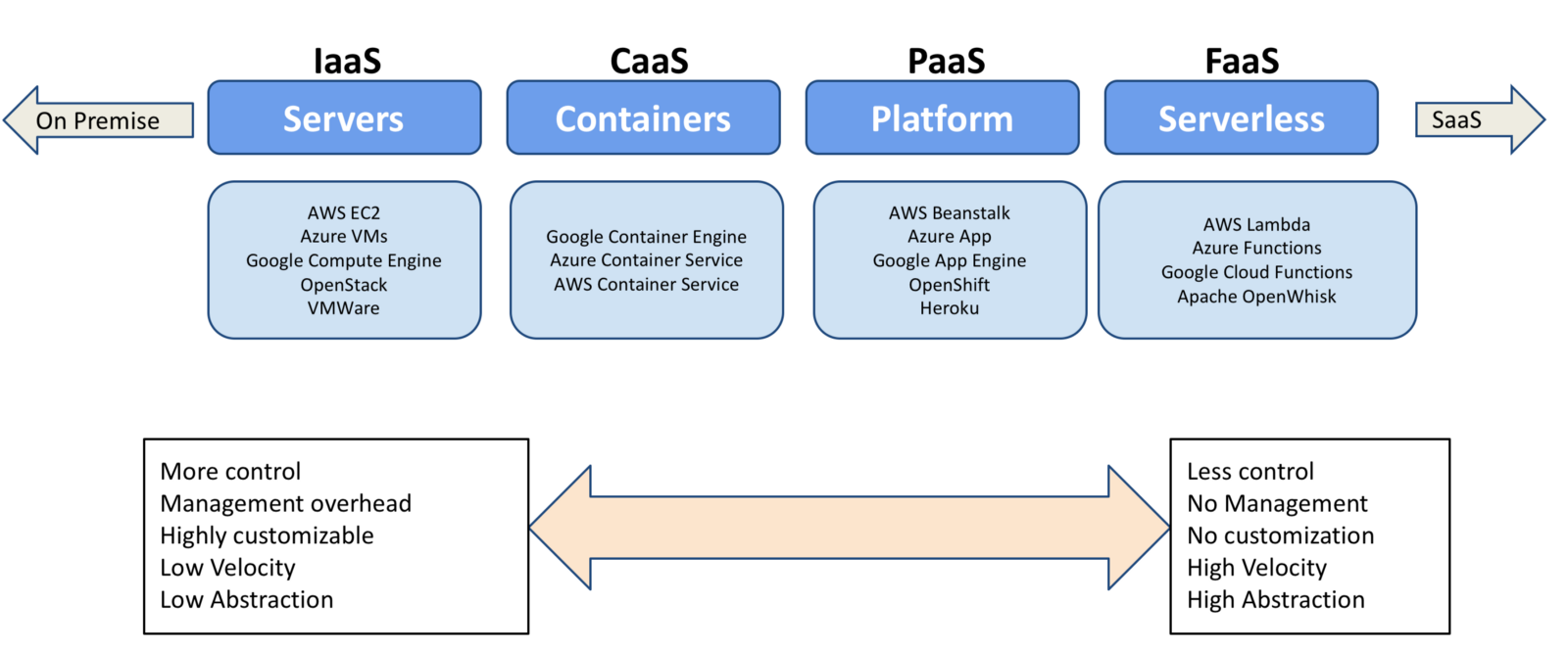 Is Serverless Architecture is the Future