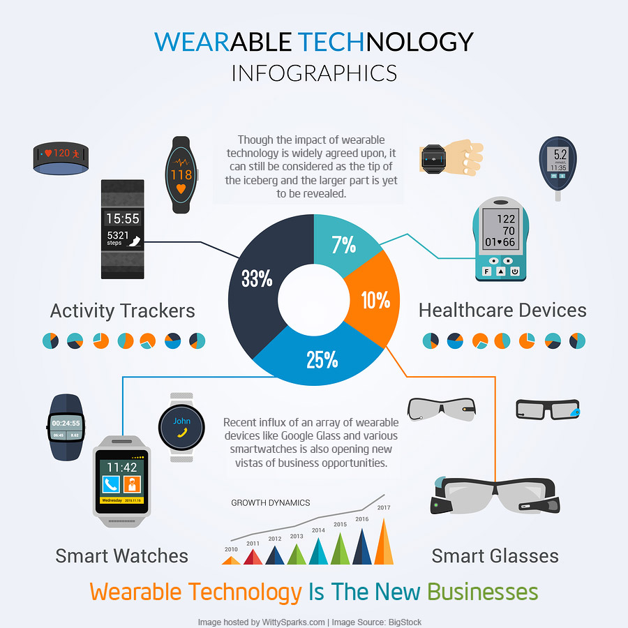 Wearables and Big Data Business Scope