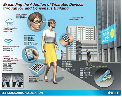 Communication Standards for Wearable Computing