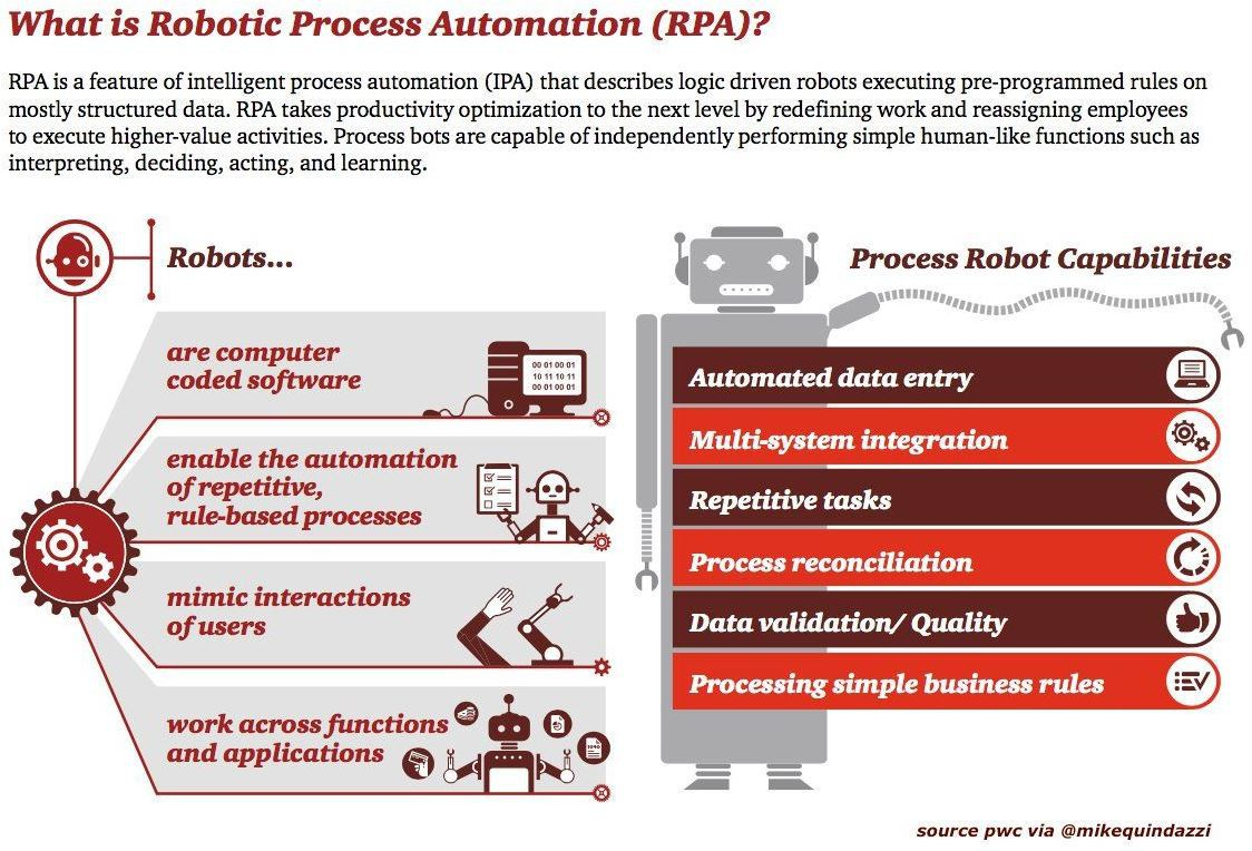 Process Automation RPA in Financial Services