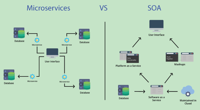What is the Difference Between SOA and Microservices