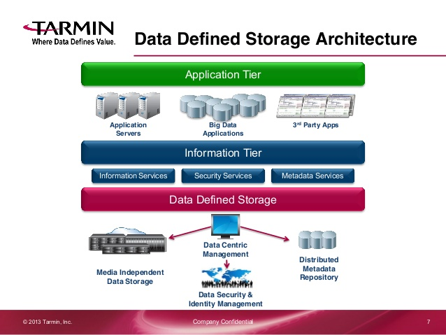 What is Data Defined Storage