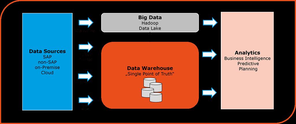 Data Warehouse as a Hybrid Cloud Service