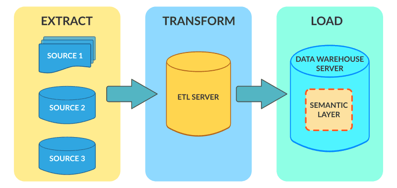 What is ETL Extract Transform and Load