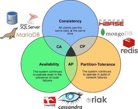 Apache Cassandra vs Apache HBase