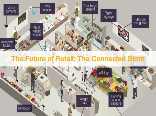 Influence of the Internet of Things IoT on Retail