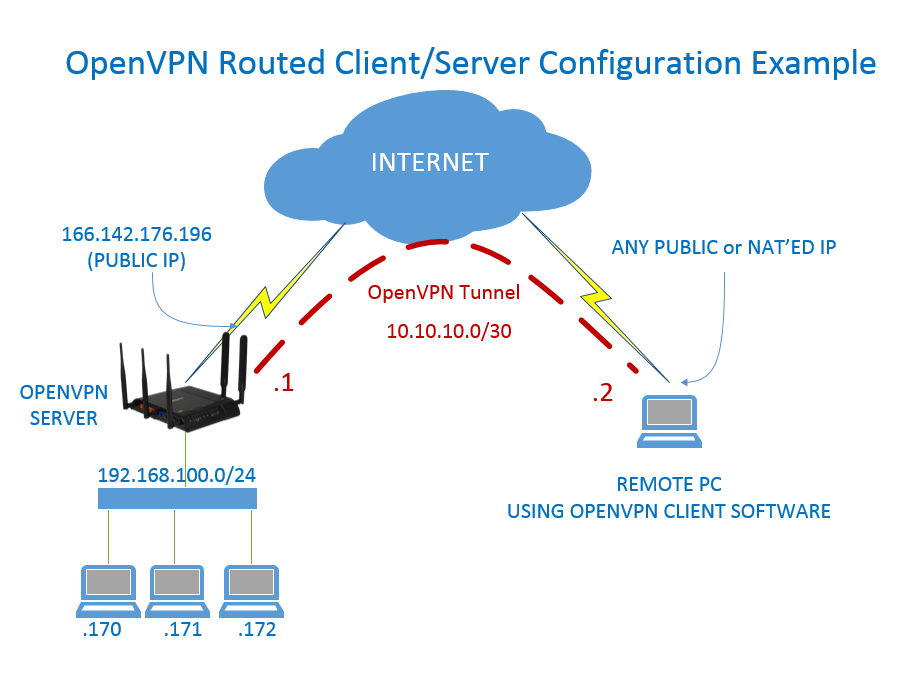 Theory for Running OpenVPN on Server