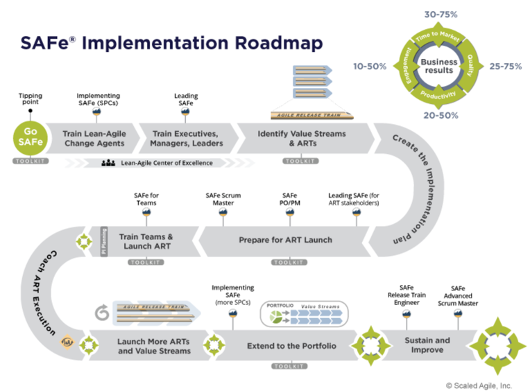 What is Scaled Agile Framework SAFe