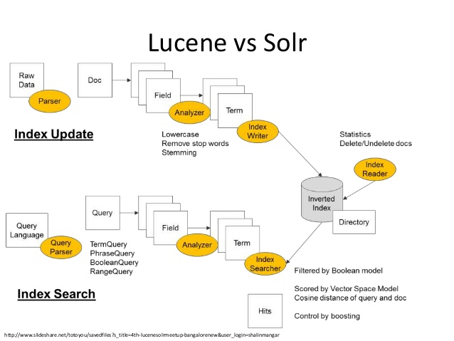 Difference Between Apache Solr and Apache Lucene