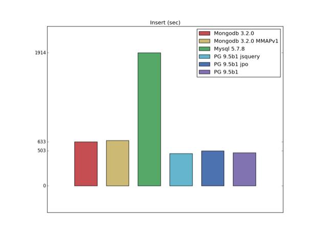 MongoDB versus MySQL