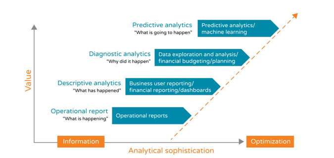 Fields of Application of Big Data