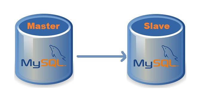 MySQL Configuration to Set Up Master-Slave Replication