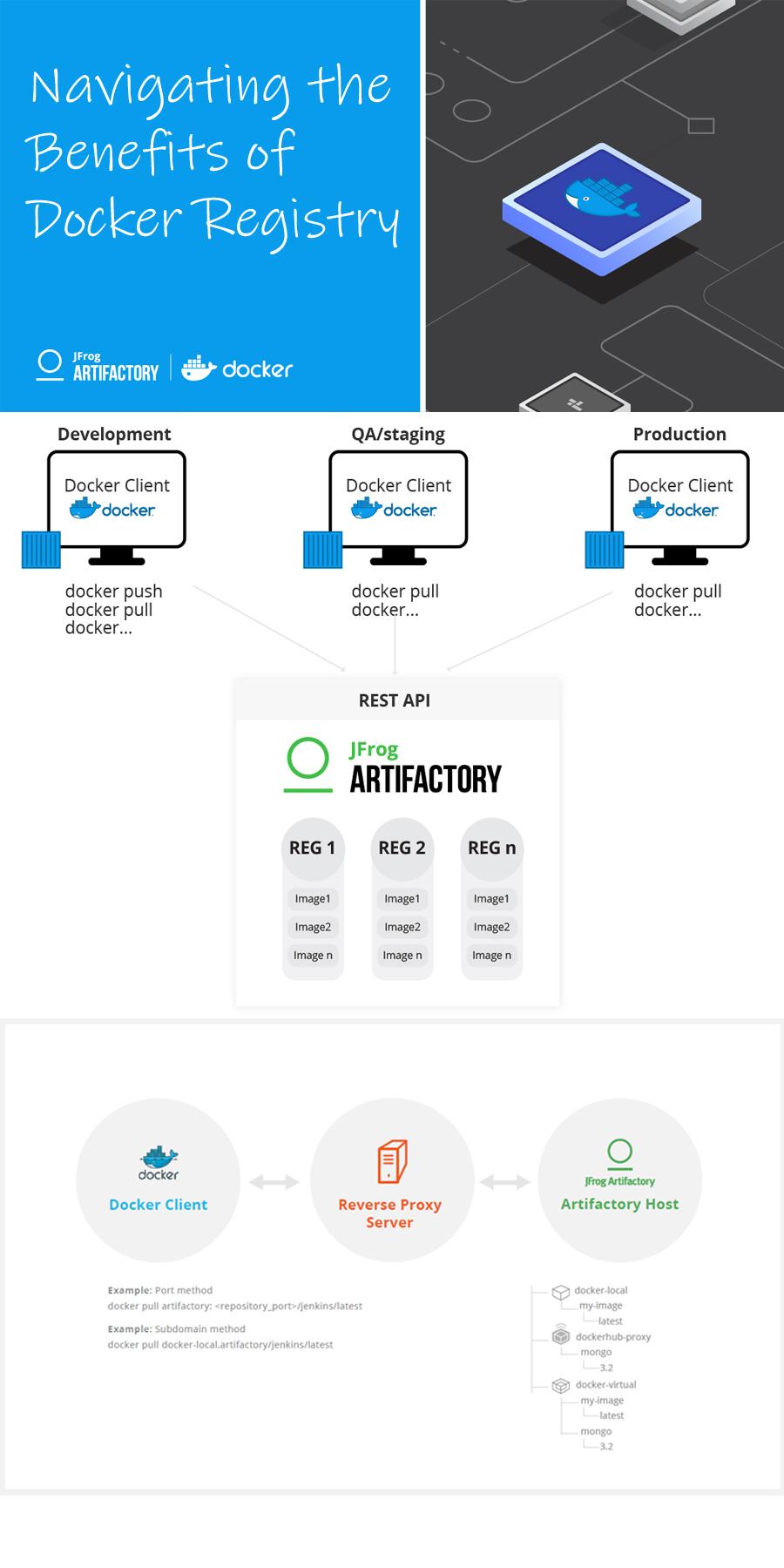 Navigating the Benefits of Docker Registry