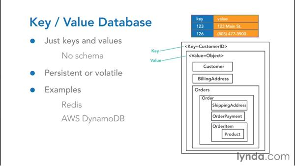What is Key-Value Database