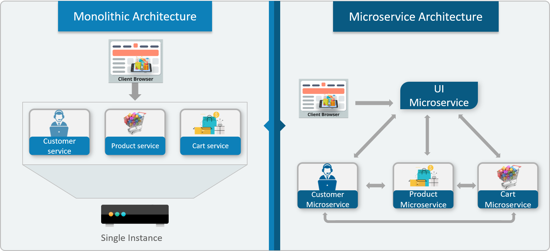Monolithic Architecture vs Microservices