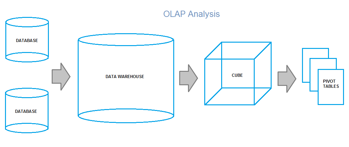 What is OLAP and What is it Used For