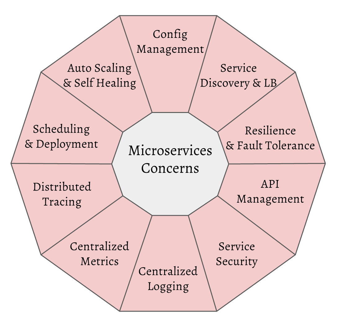 The Need for Monitoring the Microservices Environment