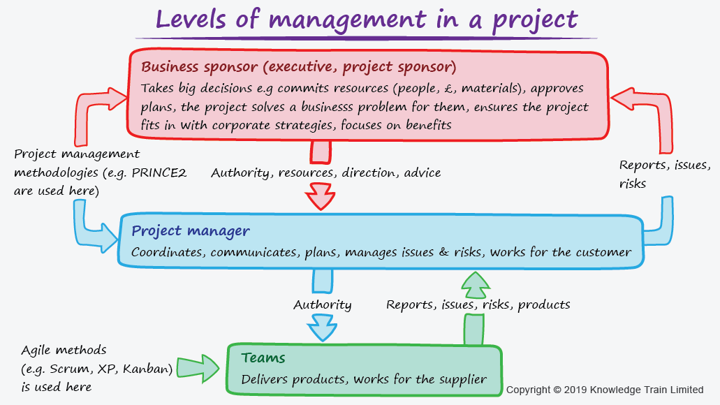 How the Companies Can Profit From Agile Project Management