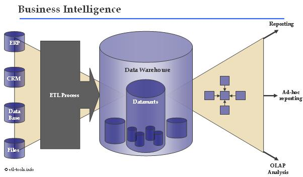 Relationship Between Process Mining and Business Intelligence