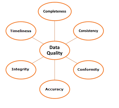 Data Integrity vs Data Consistency