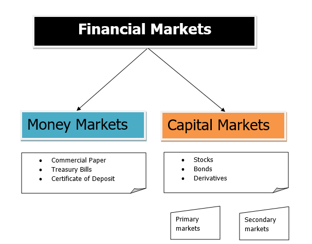 Machine Learning in Capital Markets
