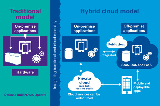 Required Transformation to Use the Hybrid Cloud Services