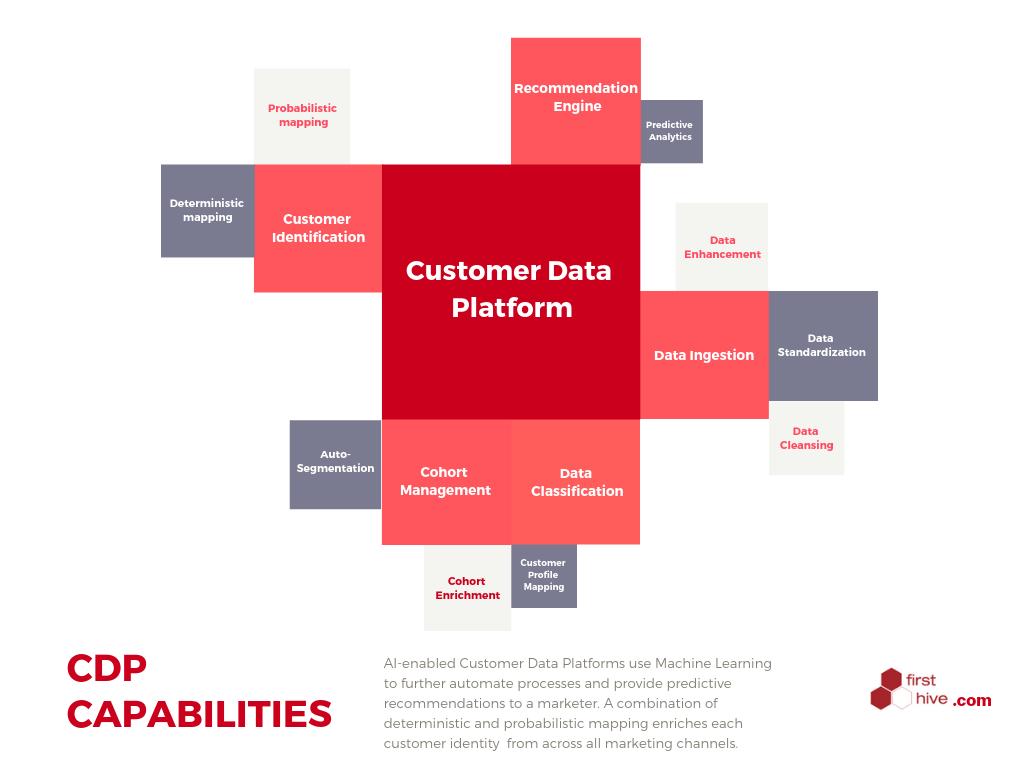 Sales Opportunities Through Customer Data Platform CDP
