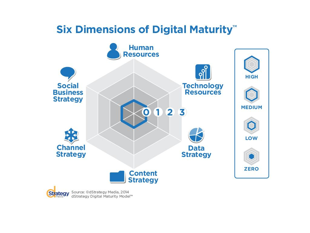 The need of Digital Strategy for the Hybrid Cloud Services