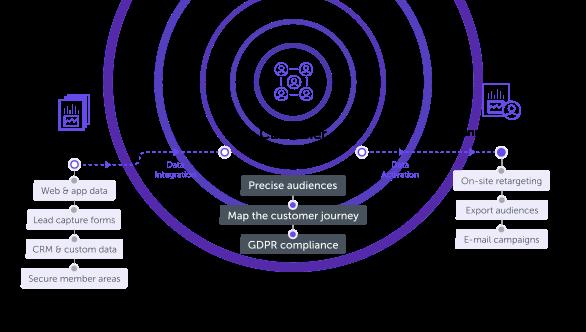 What is Customer Data Platform CDP