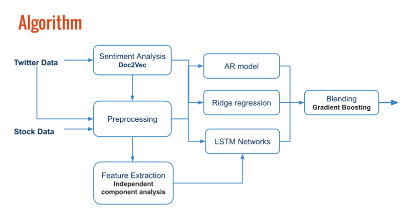 Machine Learning in Capital Markets Part VII