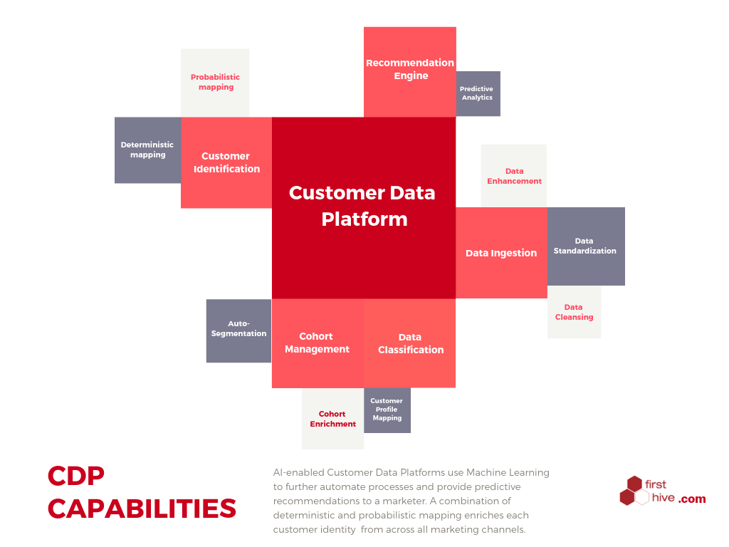 Sales Opportunities Through Customer Data Platform CDP