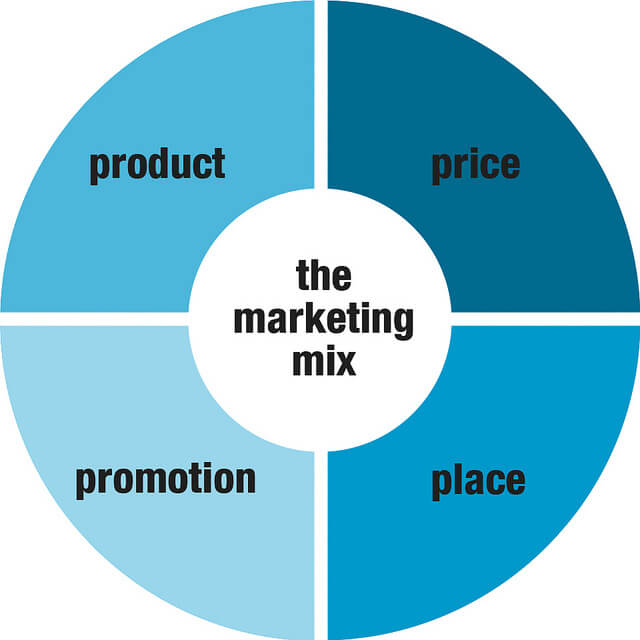 Influence of Digitalization on Marketing Part III