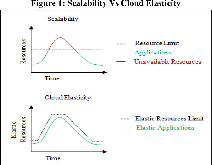 What is Elasticity in Cloud Computing