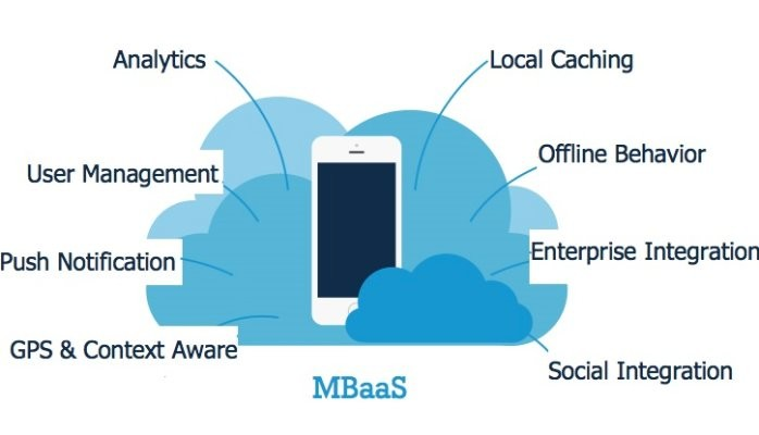 What is Mobile Backend as a service MBaaS