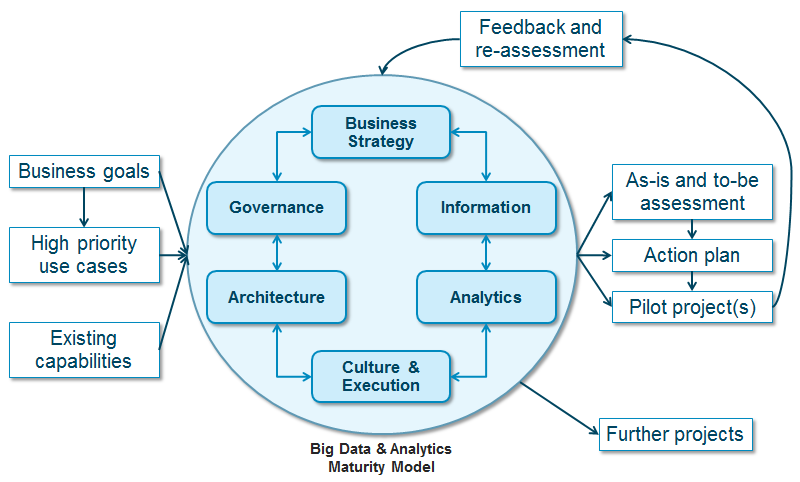 What is Big Data Maturity Model