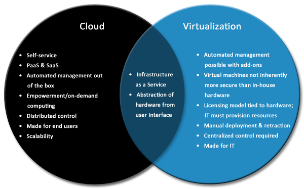 Is Virtualization a Prerequisite for the Cloud